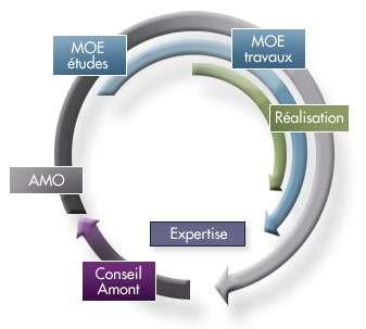 Graf cycle-min